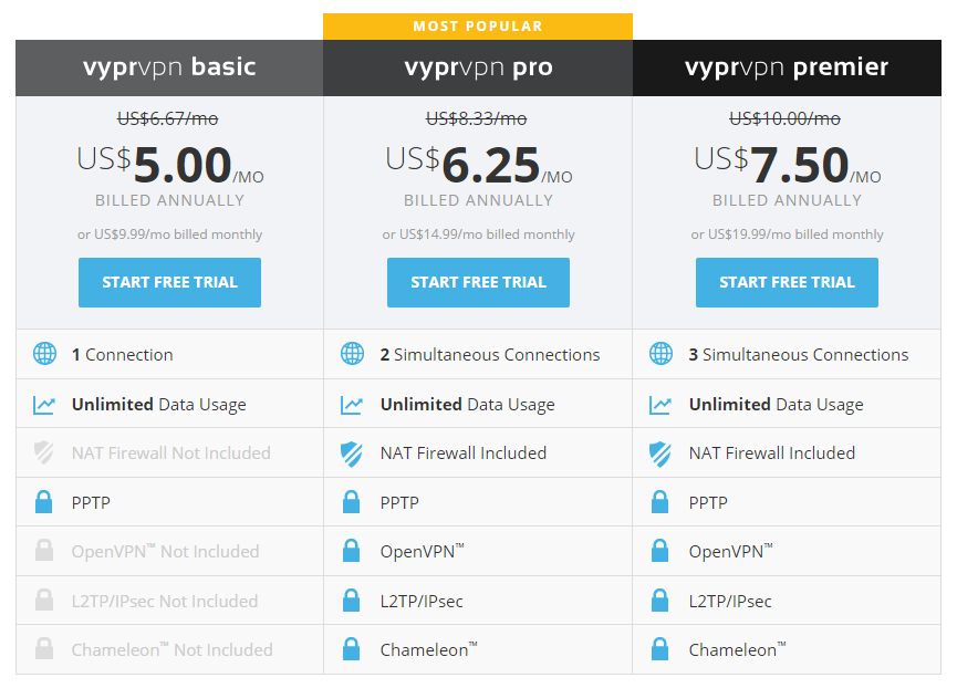VyprVPN Pricing & Packages